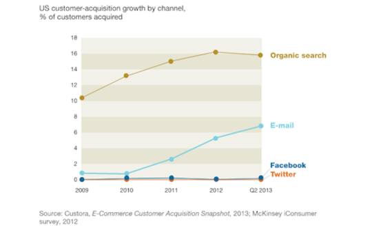 Why Email Reigns Supreme Over Social Media