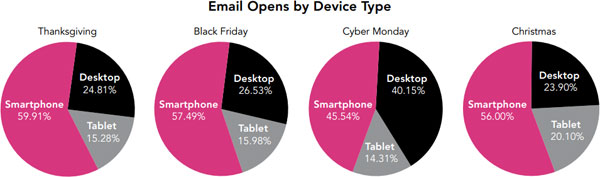 Optimizing Email For Mobile