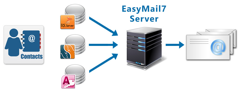 G-Lock EasyMail7 - Integration with CRM Databases