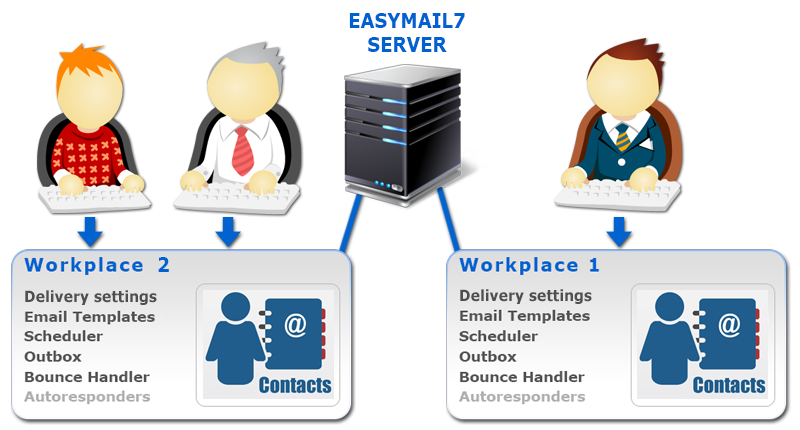 G-Lock EasyMail7 on local network