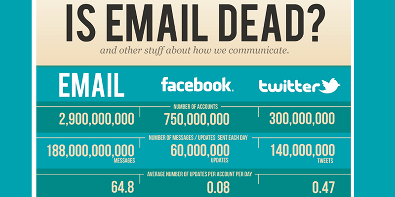 12 Statistics On Email